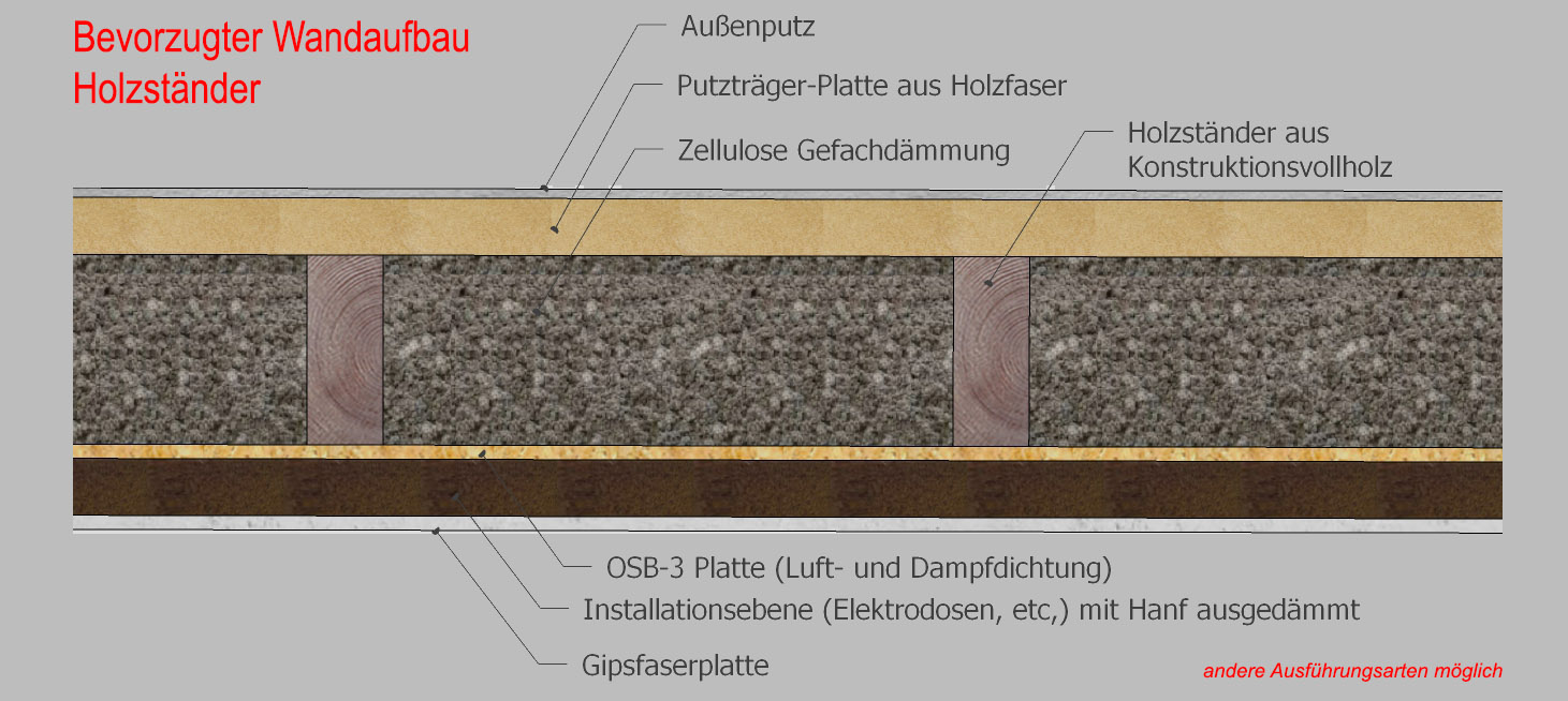 Fabulous Holzständerbau › effizient-planen PY32
